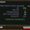 Після перерви депутати таки проголосували за «антидискримінаційну» поправку